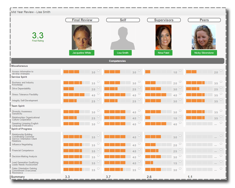 360° Reviews and Workflows in OrangeHRM Performance Management System