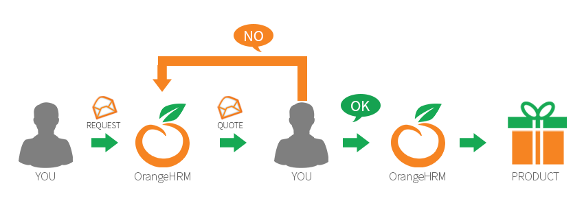 OrangeHRM Customization Process